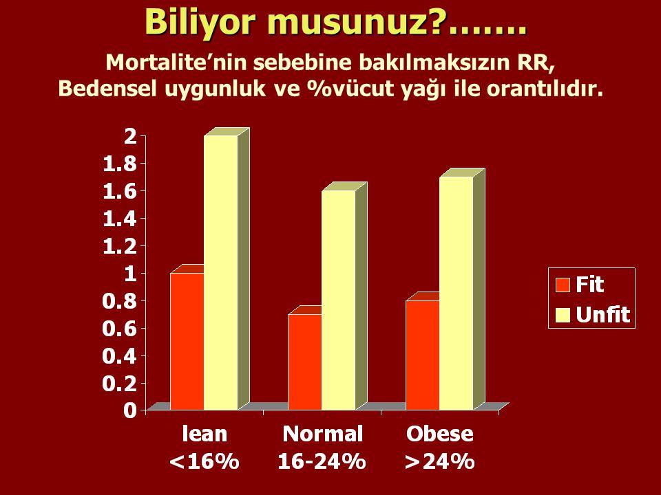 Biliyor musunuz?……. Mortalite'nin sebebine bakılmaksızın RR, Bedensel uygunluk ve %vücut yağı ile orantılıdır.