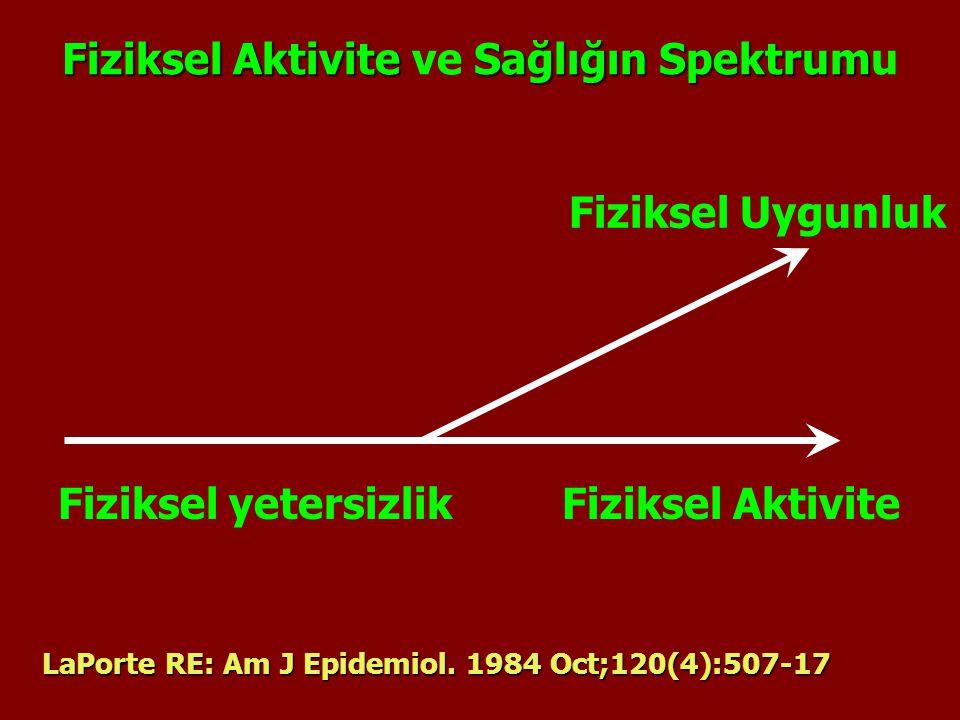 FizikselAktivite Sağlığın Spektrum Fiziksel Aktivite ve Sağlığın Spektrumu Fiziksel Uygunluk Fiziksel AktiviteFiziksel yetersizlik LaPorte RE: Am J Ep