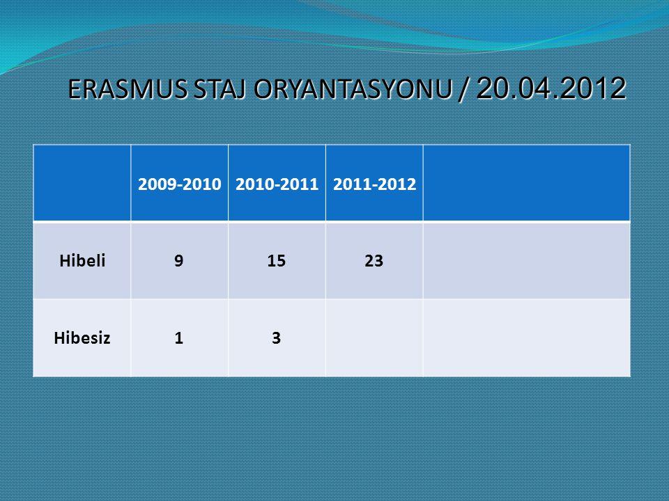 ERASMUS STAJ ORYANTASYONU / 20.04.2012 2009-20102010-20112011-2012 Hibeli91523 Hibesiz13