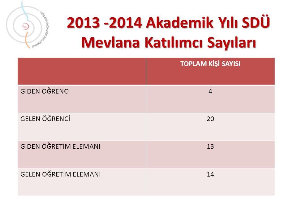 2013 -2014 Akademik Yılı SDÜ Mevlana Katılımcı Sayıları TOPLAM KİŞİ SAYISI GİDEN ÖĞRENCİ4 GELEN ÖĞRENCİ20 GİDEN ÖĞRETİM ELEMANI13 GELEN ÖĞRETİM ELEMANI14