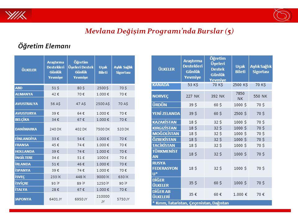Öğretim Elemanı ÜLKELER Araştırma Destekleri Günlük Yevmiye Öğretim Üyeleri Destek Günlük Yevmiye Uçak Bileti Aylık Sağlık Sigortası ABD51 $80 $2500 $70 $ ALMANYA42 €70 €1.000 €70 € AVUSTRALYA56 A$47 A$2500 A$70 A$ AVUSTURYA39 €64 €1.000 €70 € BELÇİKA34 €67 €1.000 €70 € DANİMARKA240 DK402 DK7500 DK520 DK FİNLANDİYA33 €54 €1.000 €70 € FRANSA45 €74 €1.000 €70 € HOLLANDA39 €74 €1.000 €70 € İNGİLTERE34 £51 £1000 £70 £ İRLANDA51 €46 €1.000 €70 € İSPANYA39 €74 €1.000 €70 € İSVEÇ233 İK448 İK9000 İK630 İK İSVİÇRE93 İF89 İF1250 İF90 İF İTALYA28 €67 €1.000 €70 € JAPONYA6401 JY6950 JY 210000 JY 5750 JY KANADA53 K$70 K$2500 K$70 K$ NORVEÇ227 NK392 NK 7850 NK 550 NK ÜRDÜN39 $60 $1000 $70 $ YENİ ZELANDA39 $60 $2500 $70 $ KAZAKİSTAN18 $32 $1000 $70 $ KIRGIZİSTAN18 $32 $1000 $70 $ MOĞOLİSTAN18 $32 $1000 $70 $ ÖZBEKİSTAN18 $32 $1000 $70 $ TACİKİSTAN18 $32 $1000 $70 $ TÜRKMENİST AN 18 $32 $1000 $70 $ RUSYA FEDERASYON U* 18 $32 $1000 $70 $ DİĞER ÜLKELER 35 $60 $1000 $70 $ DİĞER AB ÜLKELERİ 35 €60 €1.000 €70 € * Kırım, Tataristan, Çeçenistan, Dağıstan ÜLKELER Araştırma Destekleri Günlük Yevmiye Öğretim Üyeleri Destek Günlük Yevmiye Uçak Bileti Aylık Sağlık Sigortası Mevlana Değişim Programı'nda Burslar (5)