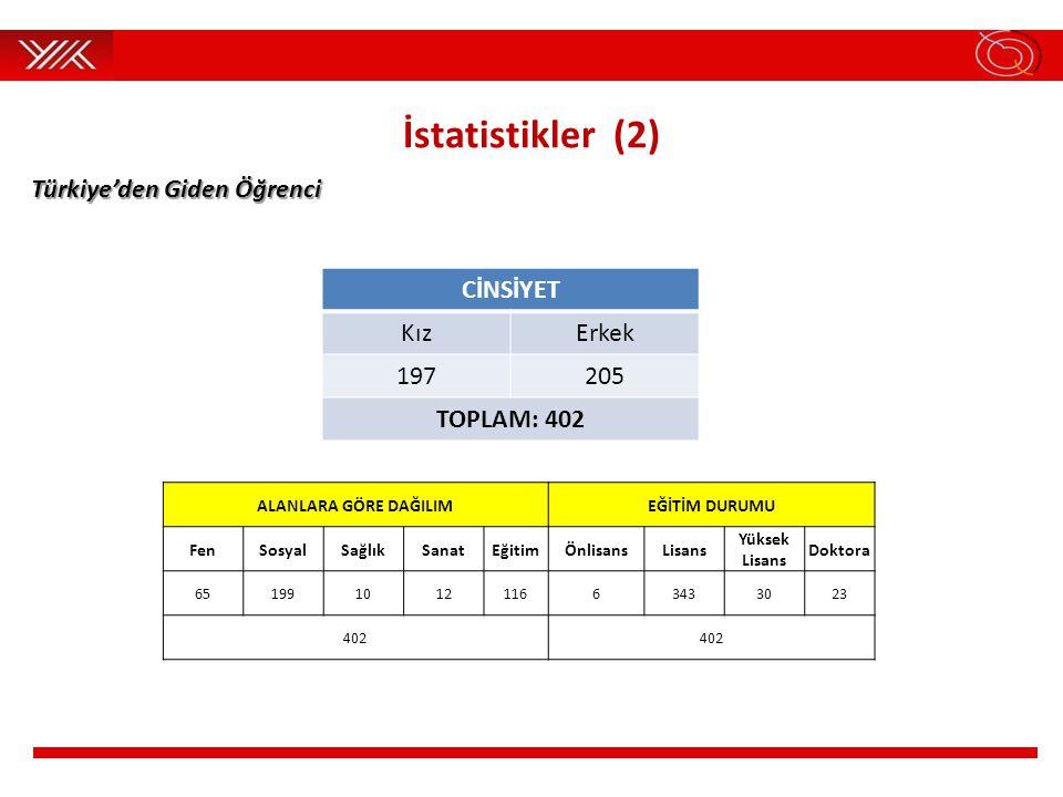 İstatistikler (2) CİNSİYET KızErkek 197205 TOPLAM: 402 ALANLARA GÖRE DAĞILIMEĞİTİM DURUMU FenSosyalSağlıkSanatEğitimÖnlisansLisans Yüksek Lisans Doktora 65199101211663433023 402 Türkiye'den Giden Öğrenci