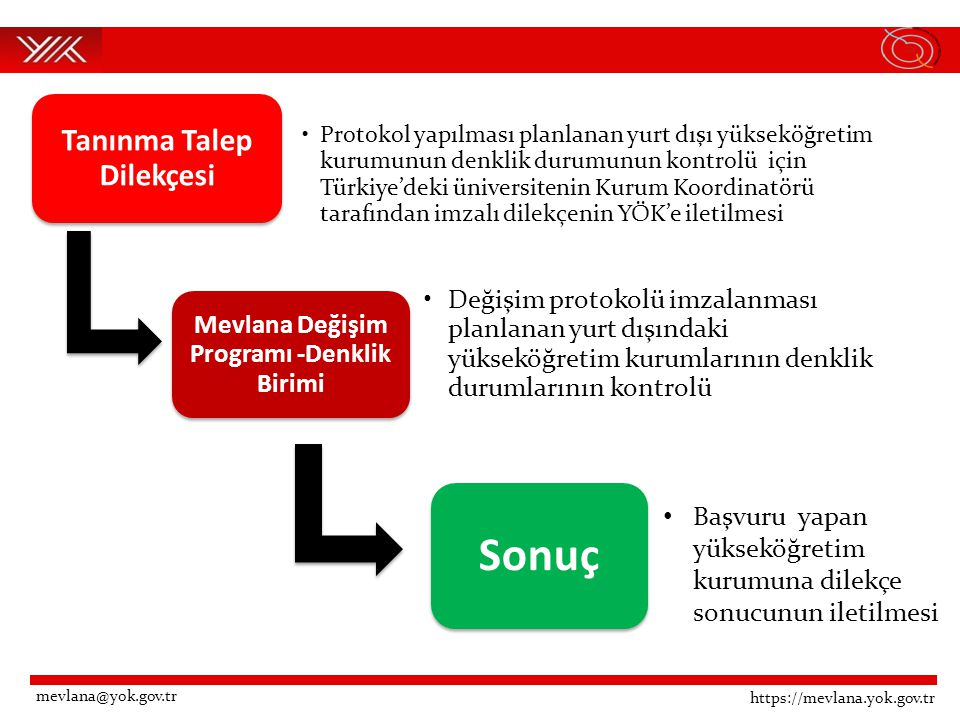 https://mevlana.yok.gov.tr mevlana@yok.gov.tr Tanınma Talep Dilekçesi Protokol yapılması planlanan yurt dışı yükseköğretim kurumunun denklik durumunun kontrolü için Türkiye'deki üniversitenin Kurum Koordinatörü tarafından imzalı dilekçenin YÖK'e iletilmesi Mevlana Değişim Programı -Denklik Birimi Değişim protokolü imzalanması planlanan yurt dışındaki yükseköğretim kurumlarının denklik durumlarının kontrolü Sonuç Başvuru yapan yükseköğretim kurumuna dilekçe sonucunun iletilmesi