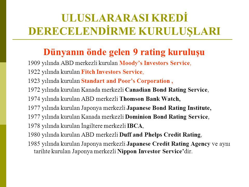 ULUSLARARASI KREDİ DERECELENDİRME KURULUŞLARI Dünyanın önde gelen 9 rating kuruluşu 1909 yılında ABD merkezli kurulan Moody's Investors Service, 1922 yılında kurulan Fitch Investors Service, 1923 yılında kurulan Standart and Poor's Corporation, 1972 yılında kurulan Kanada merkezli Canadian Bond Rating Service, 1974 yılında kurulan ABD merkezli Thomson Bank Watch, 1977 yılında kurulan Japonya merkezli Japanese Bond Rating Institute, 1977 yılında kurulan Kanada merkezli Dominion Bond Rating Service, 1978 yılında kurulan İngiltere merkezli IBCA, 1980 yılında kurulan ABD merkezli Duff and Phelps Credit Rating, 1985 yılında kurulan Japonya merkezli Japanese Credit Rating Agency ve aynı tarihte kurulan Japonya merkezli Nippon Investor Service'dir.