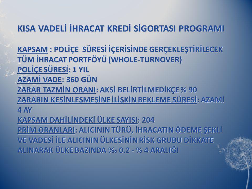 KISA VADELİ İHRACAT KREDİ SİGORTASI PROGRAMI KAPSAM : POLİÇE SÜRESİ İÇERİSİNDE GERÇEKLEŞTİRİLECEK TÜM İHRACAT PORTFÖYÜ (WHOLE-TURNOVER) POLİÇE SÜRESİ: