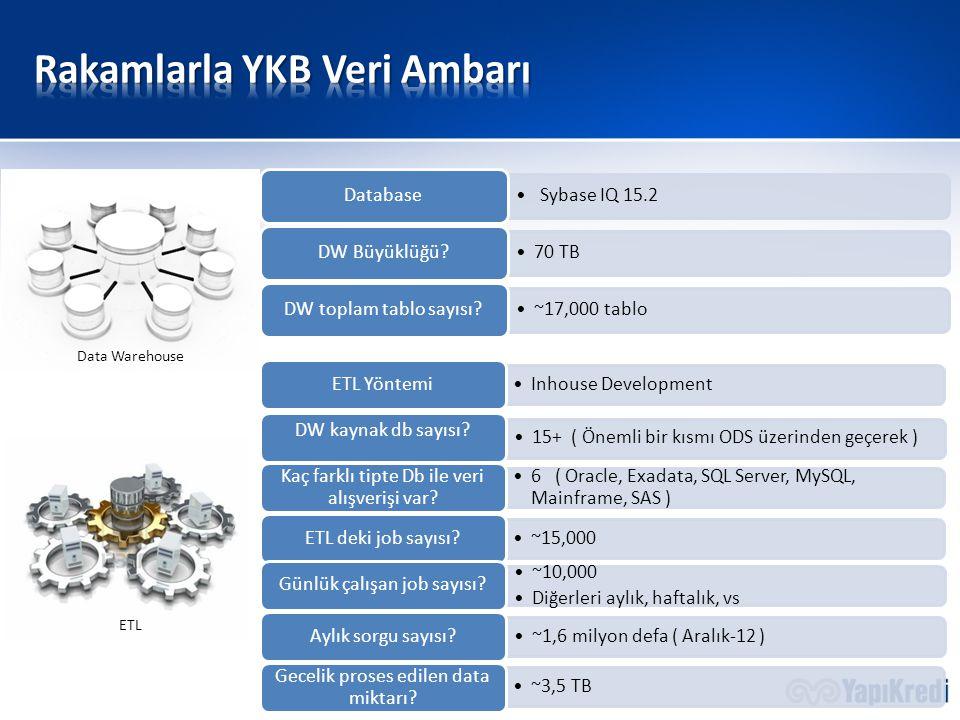 Sybase IQ 15.2 Database 70 TB DW Büyüklüğü? ~17,000 tablo DW toplam tablo sayısı? Inhouse Development ETL Yöntemi 15+ ( Önemli bir kısmı ODS üzerinden