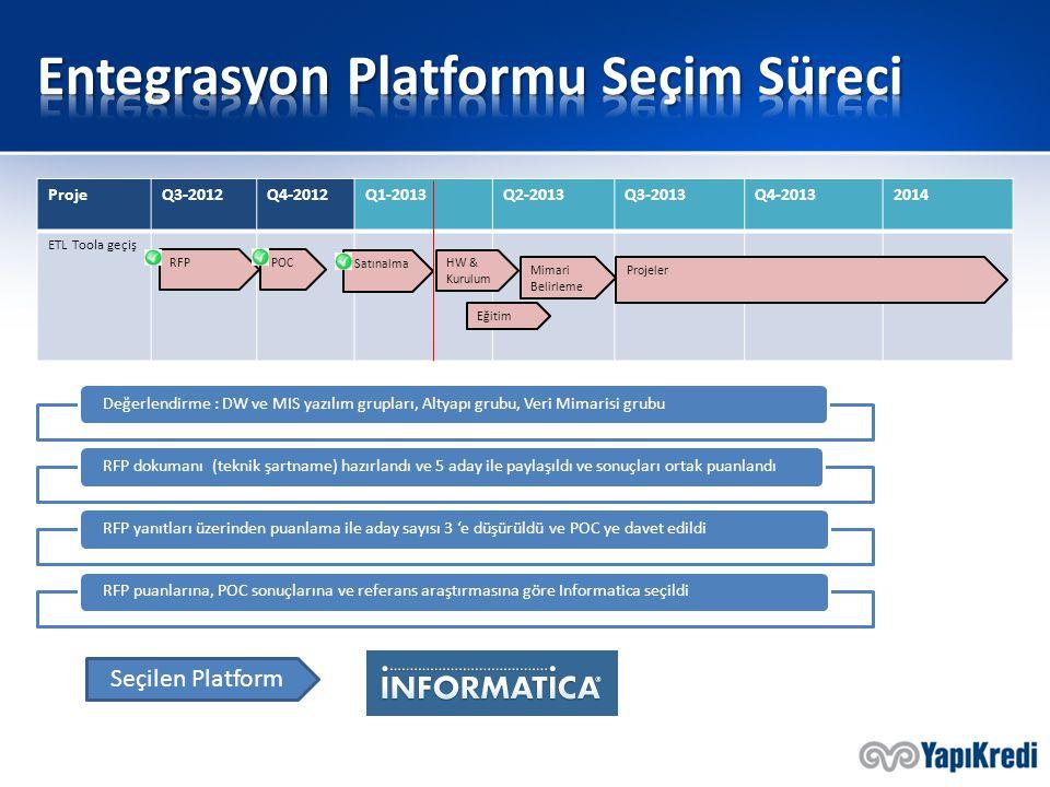 ProjeQ3-2012Q4-2012Q1-2013Q2-2013Q3-2013Q4-20132014 ETL Toola geçiş POC Satınalma RFP HW & Kurulum Eğitim Projeler Mimari Belirleme Değerlendirme : DW