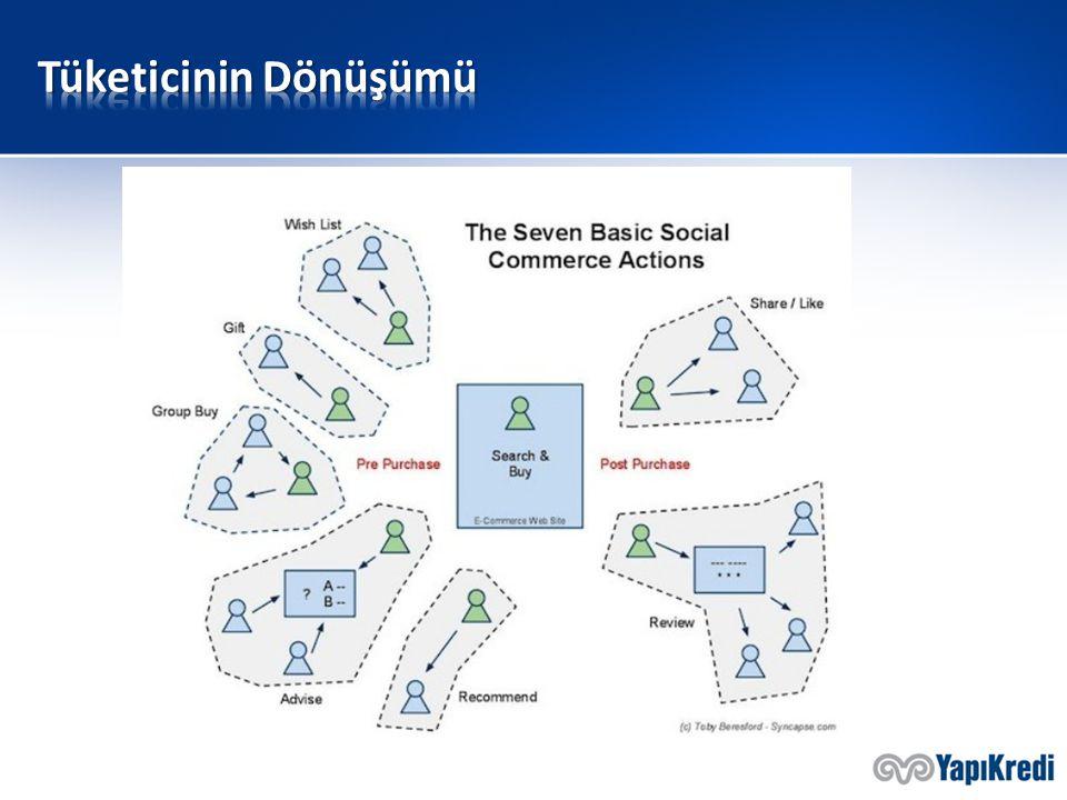 37 mio Türkiyedeki internet kullanıcısı sayısı Dünyadaki en kalabalık ilk 33 ülkeden sonraki 197 ülke nüfusundan fazla %66 Genç nüfusun internet kullanma oranı %20, 29 mio İnternetteki kitlenin netten alışveriş yapma oranı Geriye kalan potansiyel e-ticaret müşterisi internet kullanıcısı 29.6 milyon 162 mio 30,6 milyar TL Türkiye'de 2012 yılında gerçekleşen E-Ticaret hacmiTürkiye'de 2012 yılında gerçekleşen e-ticaret işlem adedi ( * Gümrük ve Ticaret Bakanlığı Müsteşarlığı-2012 )