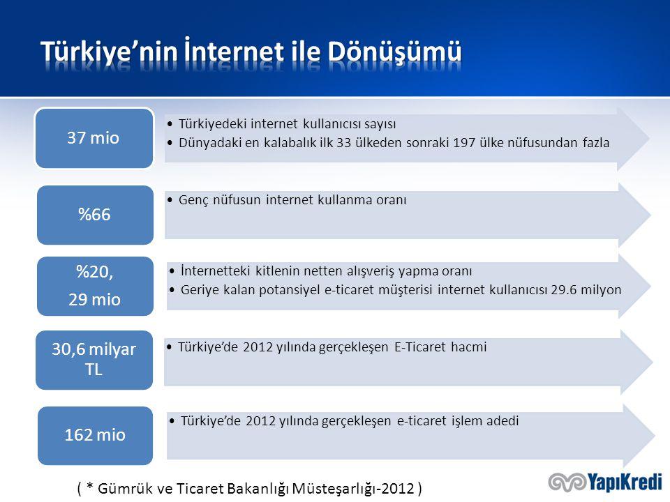 37 mio Türkiyedeki internet kullanıcısı sayısı Dünyadaki en kalabalık ilk 33 ülkeden sonraki 197 ülke nüfusundan fazla %66 Genç nüfusun internet kulla