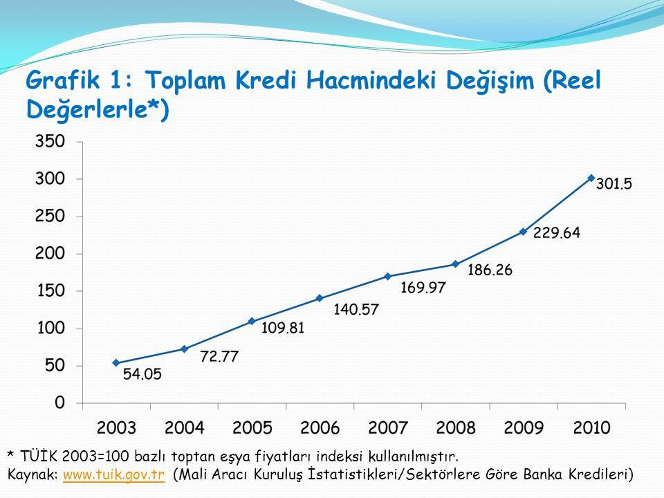Grafik 1: Toplam Kredi Hacmindeki Değişim (Reel Değerlerle*) * TÜİK 2003=100 bazlı toptan eşya fiyatları indeksi kullanılmıştır.
