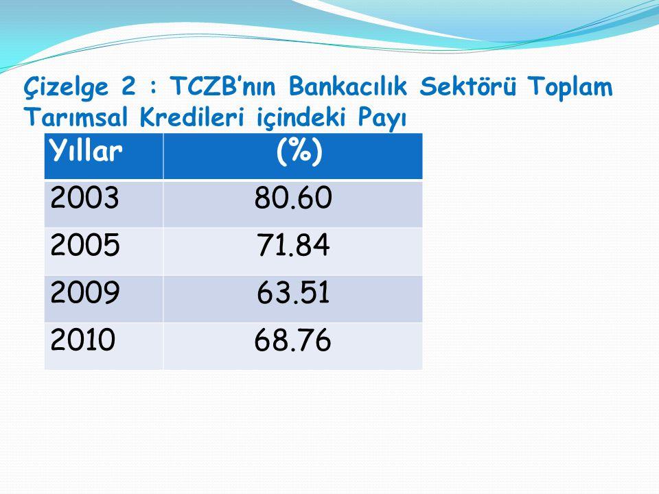 Çizelge 2 : TCZB'nın Bankacılık Sektörü Toplam Tarımsal Kredileri içindeki Payı Yıllar (%) 200380.60 200571.84 200963.51 201068.76