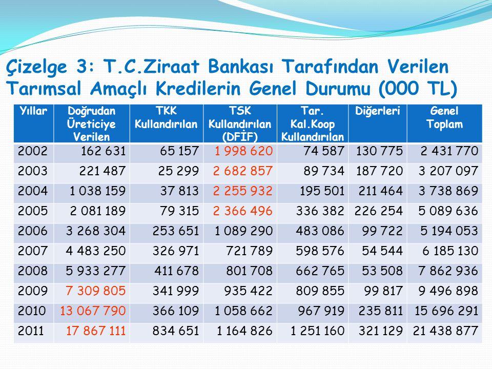Çizelge 3: T.C.Ziraat Bankası Tarafından Verilen Tarımsal Amaçlı Kredilerin Genel Durumu (000 TL) YıllarDoğrudan Üreticiye Verilen TKK Kullandırılan TSK Kullandırılan (DFİF) Tar.