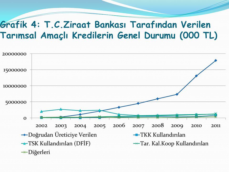 Grafik 4: T.C.Ziraat Bankası Tarafından Verilen Tarımsal Amaçlı Kredilerin Genel Durumu (000 TL)