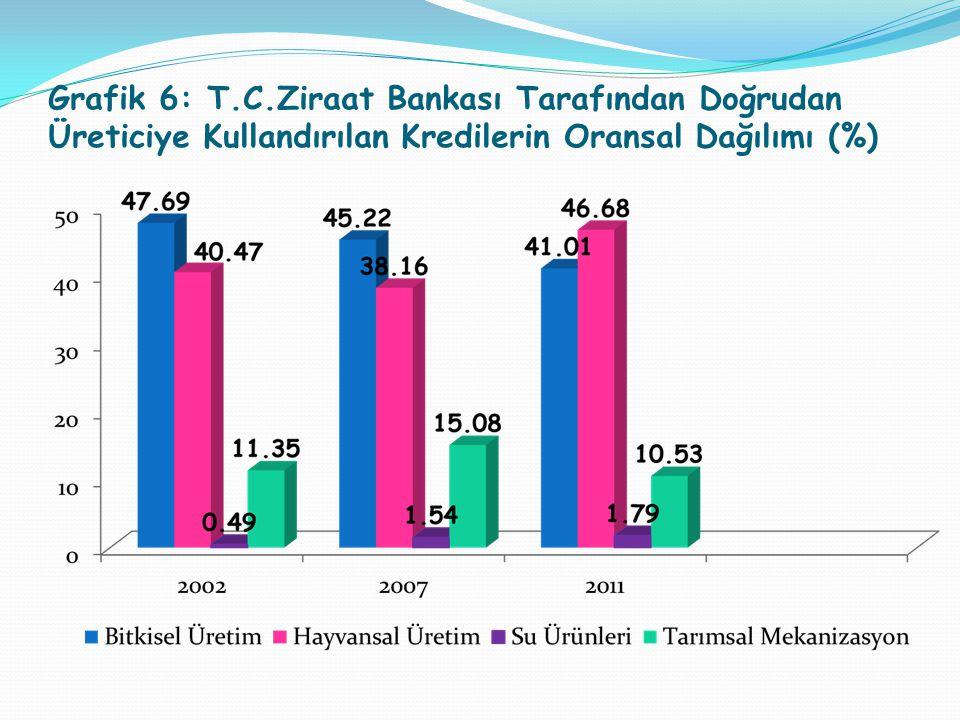 Grafik 6: T.C.Ziraat Bankası Tarafından Doğrudan Üreticiye Kullandırılan Kredilerin Oransal Dağılımı (%)
