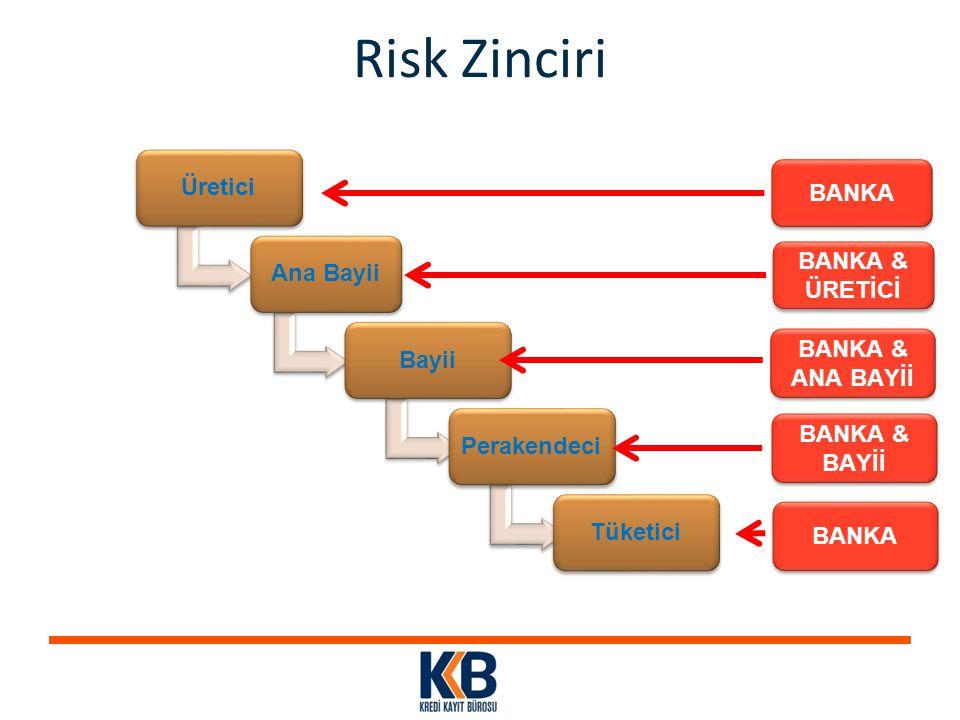 Risk Zinciri ÜreticiAna BayiiBayiiPerakendeciTüketici BANKA & ÜRETİCİ BANKA & ÜRETİCİ BANKA & ANA BAYİİ BANKA & ANA BAYİİ BANKA & BAYİİ BANKA & BAYİİ