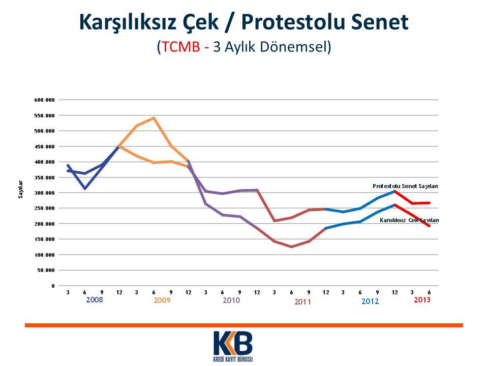 Karşılıksız Çek / Protestolu Senet ( TCMB - 3 Aylık Dönemsel)