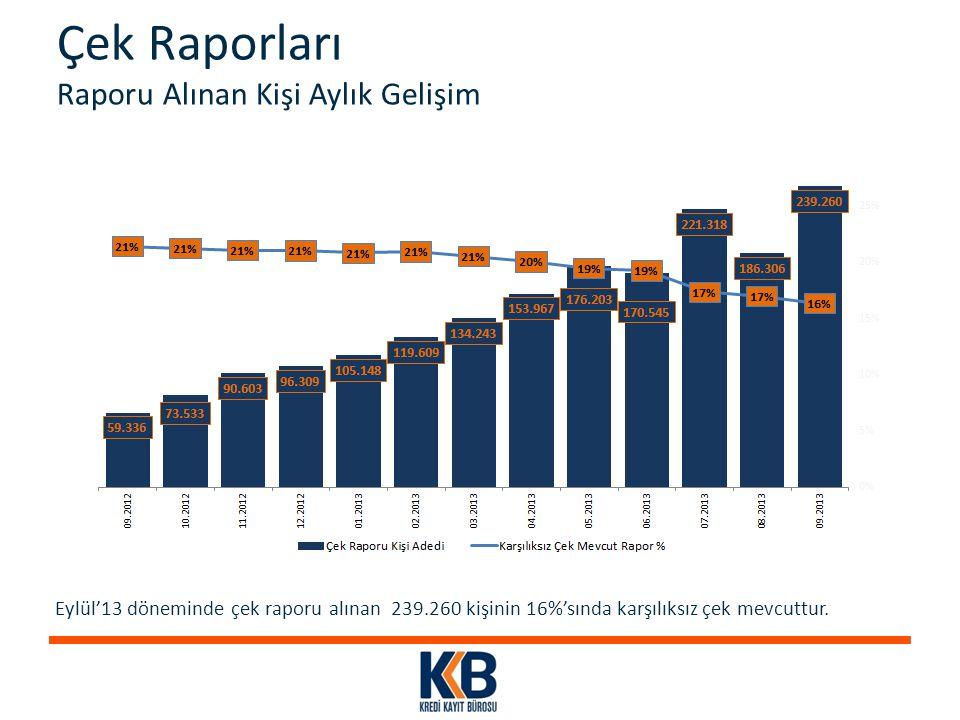 Çek Raporları Raporu Alınan Kişi Aylık Gelişim Eylül'13 döneminde çek raporu alınan 239.260 kişinin 16%'sında karşılıksız çek mevcuttur.