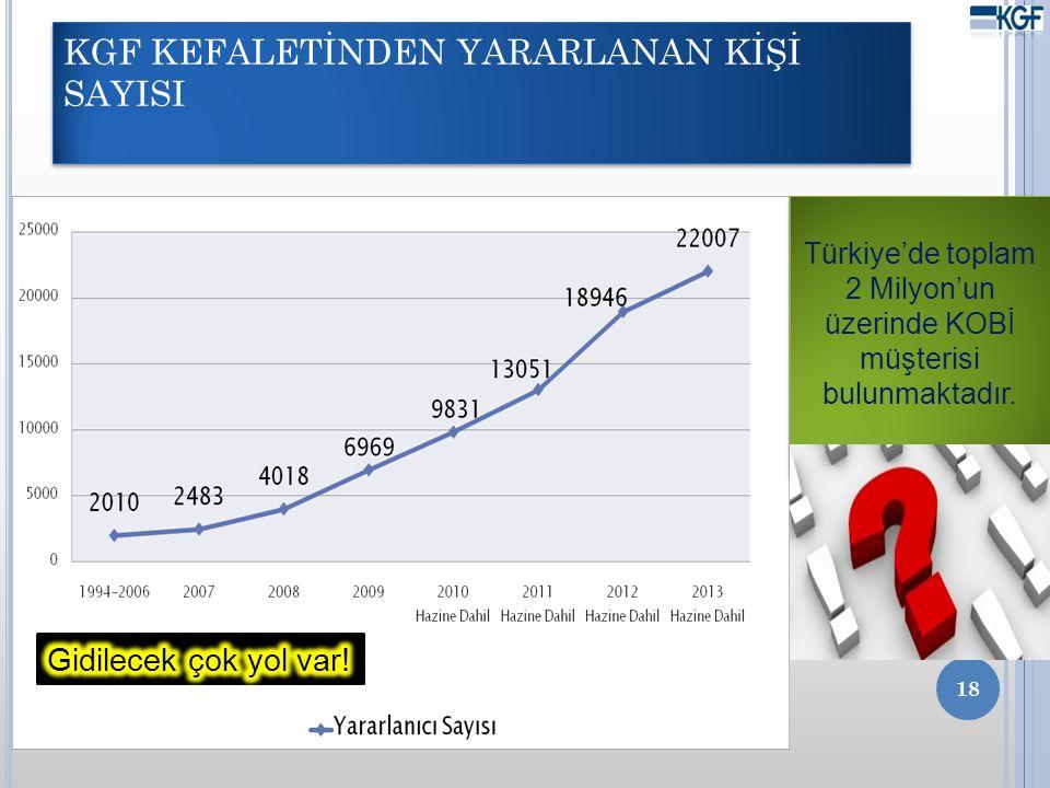 KGF KEFALETİNDEN YARARLANAN KİŞİ SAYISI 18 Türkiye'de toplam 2 Milyon'un üzerinde KOBİ müşterisi bulunmaktadır.