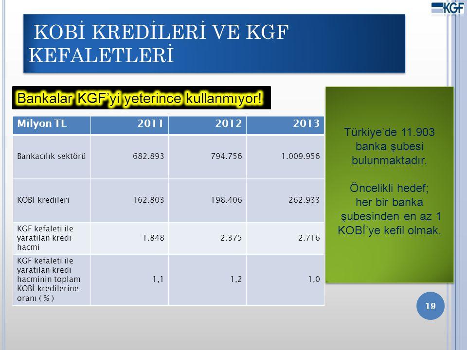 KOBİ KREDİLERİ VE KGF KEFALETLERİ 19 Milyon TL201120122013 Bankacılık sektörü682.893794.7561.009.956 KOBİ kredileri162.803198.406262.933 KGF kefaleti