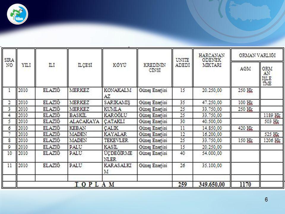 İl Müdürlüğümüze 2009 – 2010 Yıllarında tahsis edilen krediler Güneş Enerjisi İle Su Isıtma Projesi için kullanılmıştır.