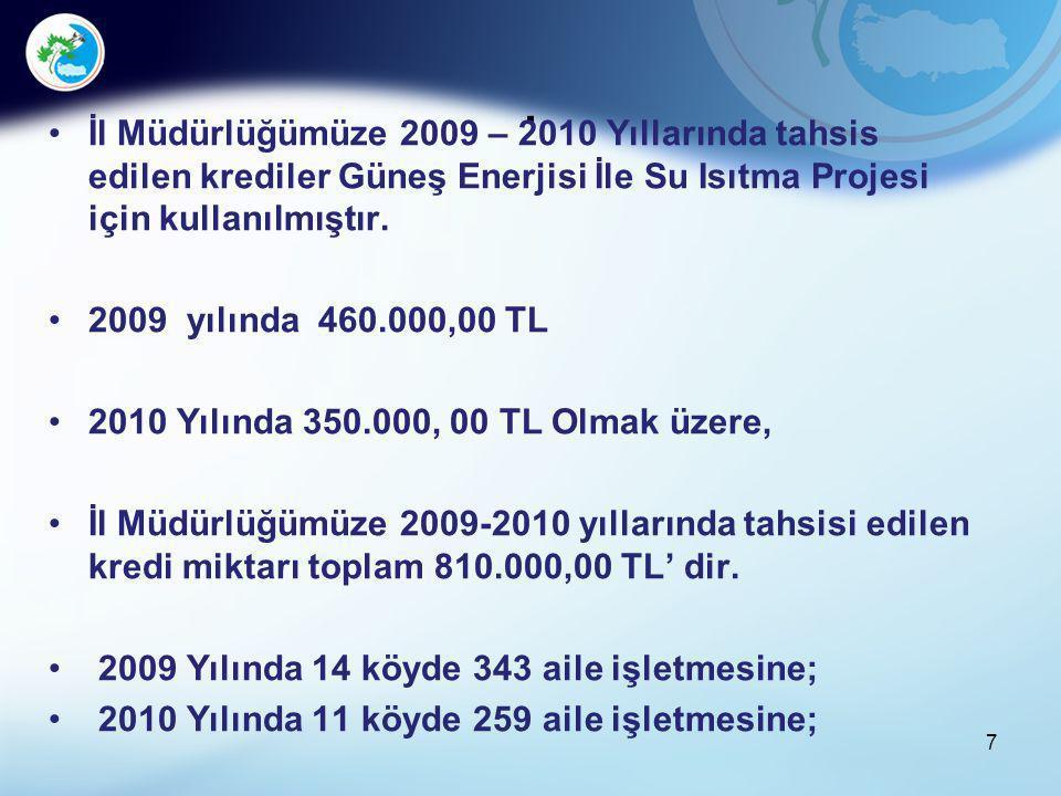 . İl Müdürlüğümüze 2009 – 2010 Yıllarında tahsis edilen krediler Güneş Enerjisi İle Su Isıtma Projesi için kullanılmıştır. 2009 yılında 460.000,00 TL