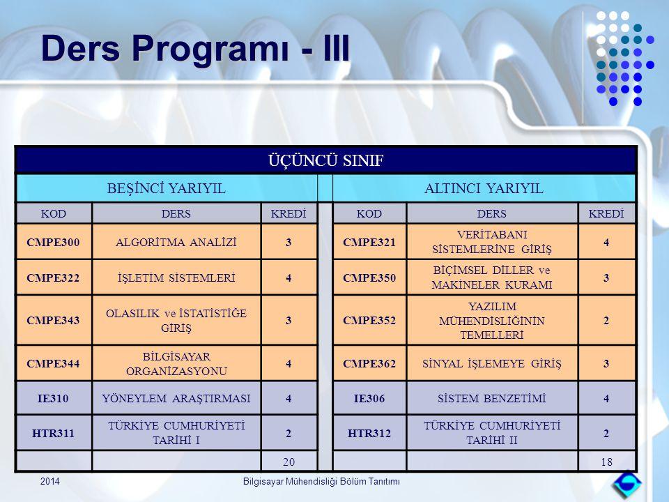2014Bilgisayar Mühendisliği Bölüm Tanıtımı Ders Programı - III ÜÇÜNCÜ SINIF BEŞİNCİ YARIYILALTINCI YARIYIL KODDERSKREDİKODDERSKREDİ CMPE300ALGORİTMA A
