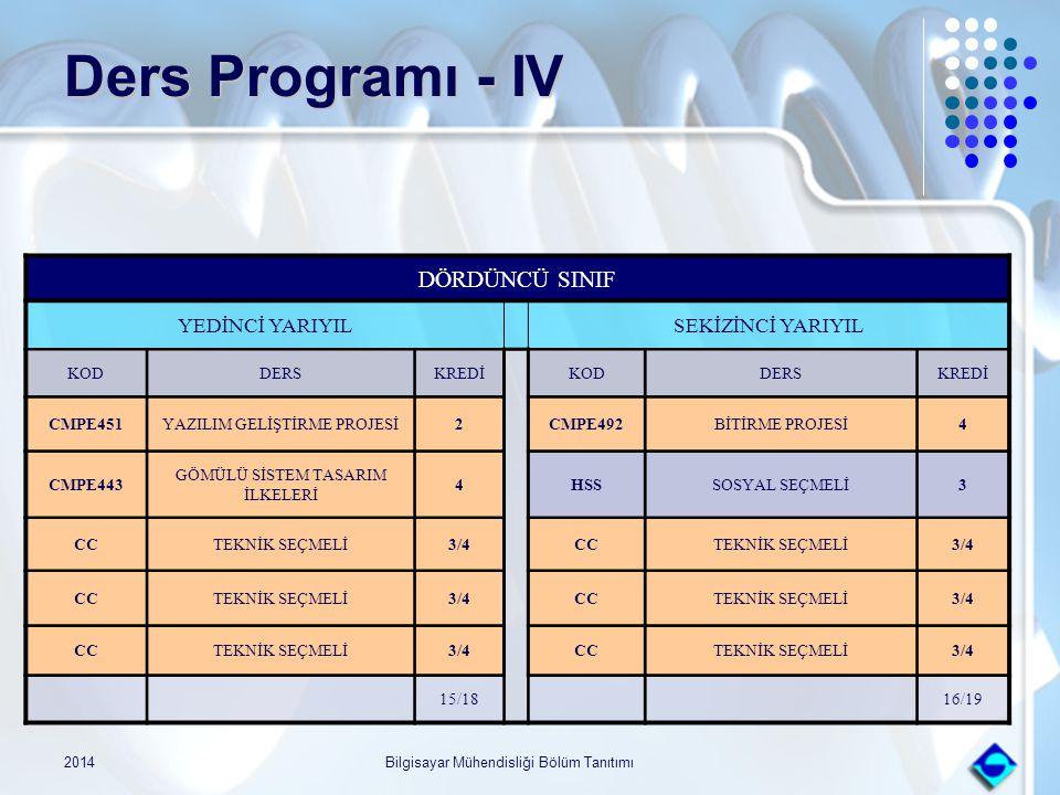 2014Bilgisayar Mühendisliği Bölüm Tanıtımı Ders Programı - IV DÖRDÜNCÜ SINIF YEDİNCİ YARIYILSEKİZİNCİ YARIYIL KODDERSKREDİKODDERSKREDİ CMPE451YAZILIM