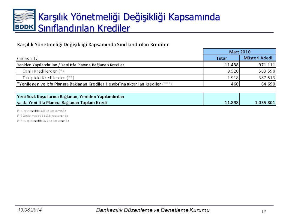 12 19.08.2014 Bankacılık Düzenleme ve Denetleme Kurumu 12 Karşılık Yönetmeliği Değişikliği Kapsamında Sınıflandırılan Krediler