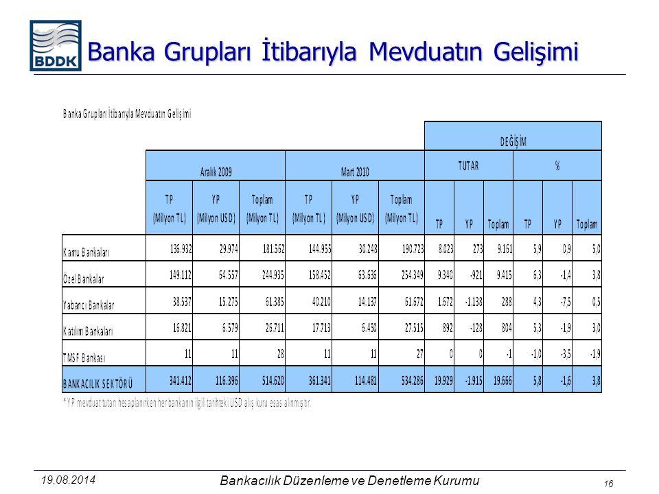 Banka Grupları İtibarıyla Mevduatın Gelişimi Bankacılık Düzenleme ve Denetleme Kurumu 19.08.2014 16