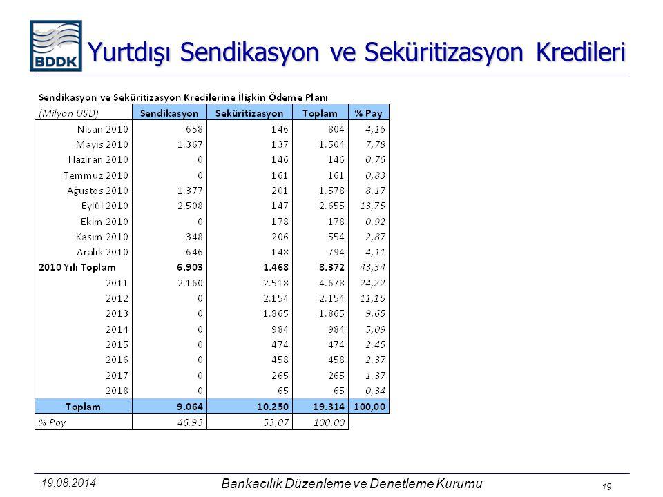 19.08.2014 Bankacılık Düzenleme ve Denetleme Kurumu 19 Yurtdışı Sendikasyon ve Seküritizasyon Kredileri