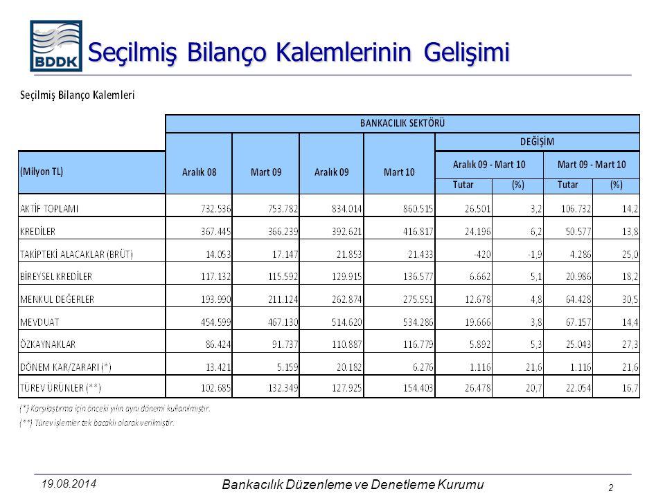 19.08.2014 Bankacılık Düzenleme ve Denetleme Kurumu 2 Seçilmiş Bilanço Kalemlerinin Gelişimi