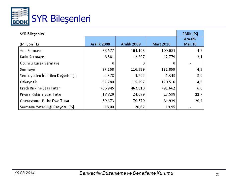 21 SYR Bileşenleri Bankacılık Düzenleme ve Denetleme Kurumu 19.08.2014