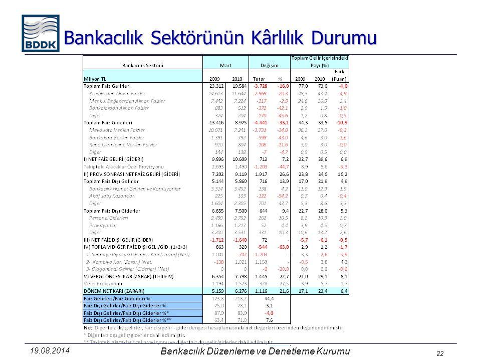 Bankacılık Düzenleme ve Denetleme Kurumu 22 Bankacılık Sektörünün Kârlılık Durumu