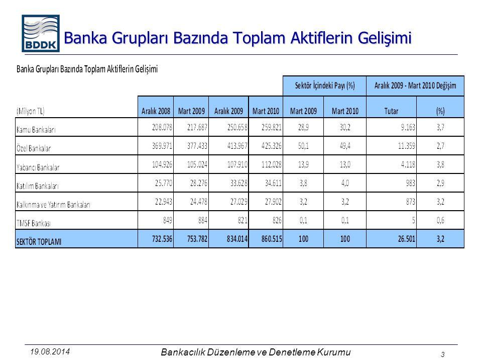 19.08.2014 Bankacılık Düzenleme ve Denetleme Kurumu 3 Banka Grupları Bazında Toplam Aktiflerin Gelişimi
