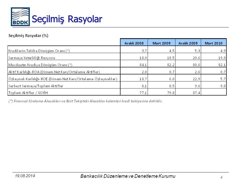 19.08.2014 Bankacılık Düzenleme ve Denetleme Kurumu 4 Seçilmiş Rasyolar