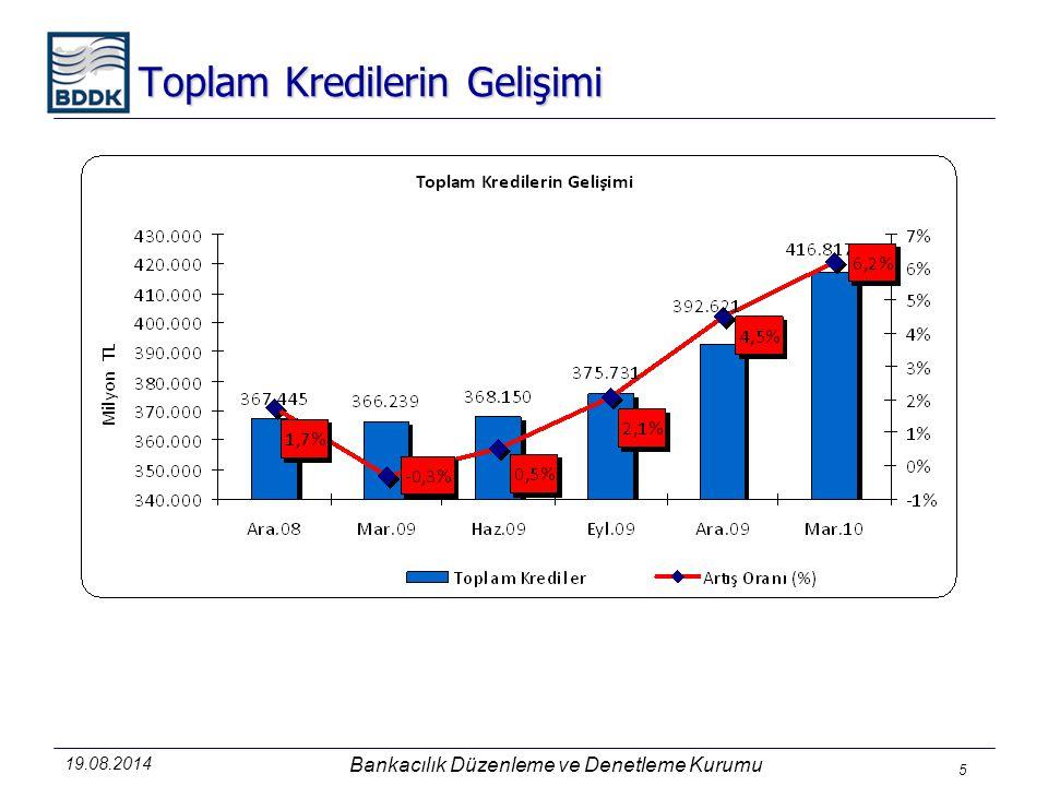 19.08.2014 Bankacılık Düzenleme ve Denetleme Kurumu 5 Toplam Kredilerin Gelişimi