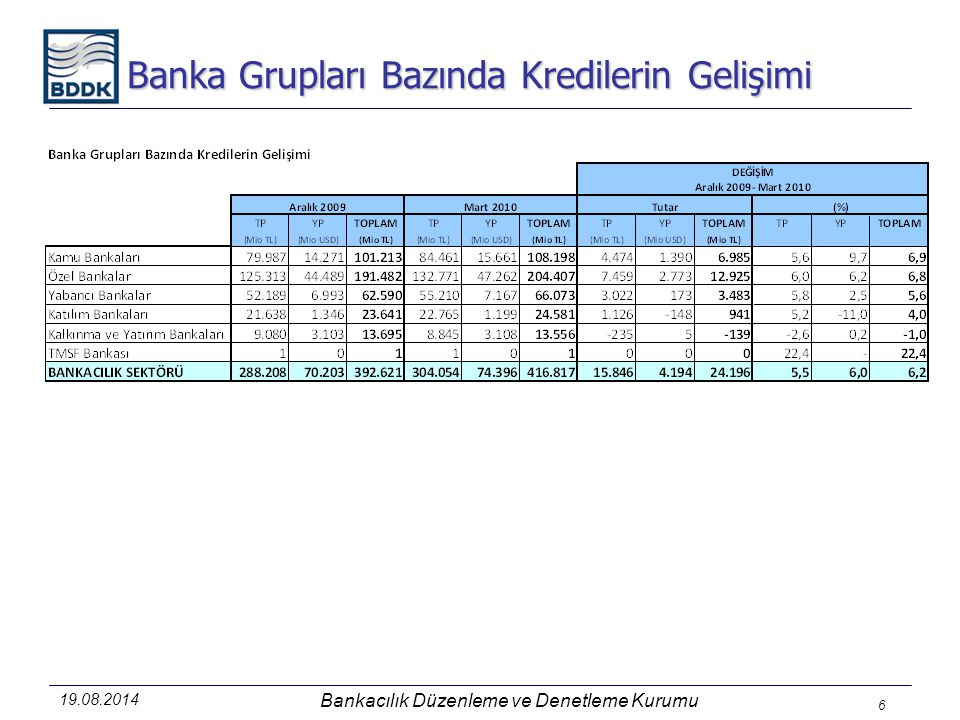 19.08.2014 Bankacılık Düzenleme ve Denetleme Kurumu 6 Banka Grupları Bazında Kredilerin Gelişimi