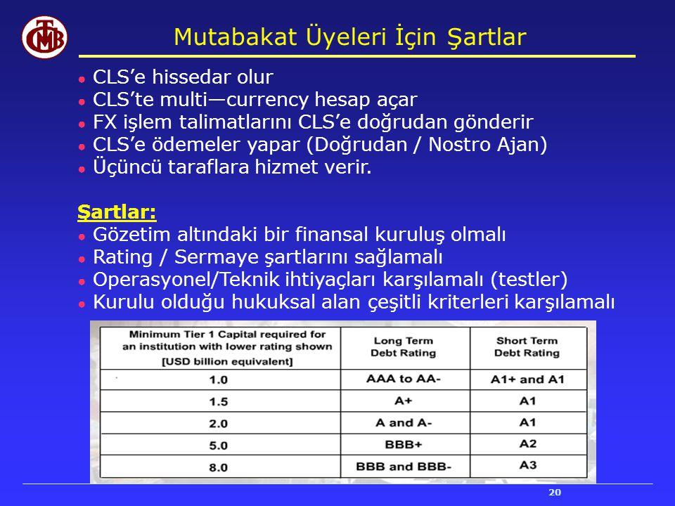 20 Mutabakat Üyeleri İçin Şartlar ● CLS'e hissedar olur ● CLS'te multi—currency hesap açar ● FX işlem talimatlarını CLS'e doğrudan gönderir ● CLS'e öd