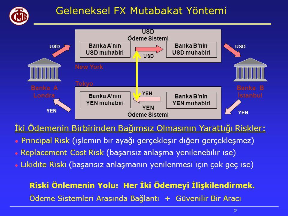 3 Geleneksel FX Mutabakat Yöntemi Banka A'nın USD muhabiri USD Ödeme Sistemi New York Banka B'nin USD muhabiri USD Banka A Londra Banka B İstanbul USD