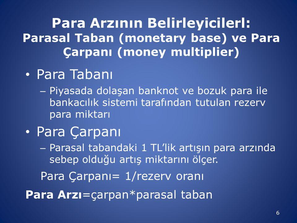 Para Arzının Belirleyicilerl: Parasal Taban (monetary base) ve Para Çarpanı (money multiplier) Para Tabanı – Piyasada dolaşan banknot ve bozuk para il