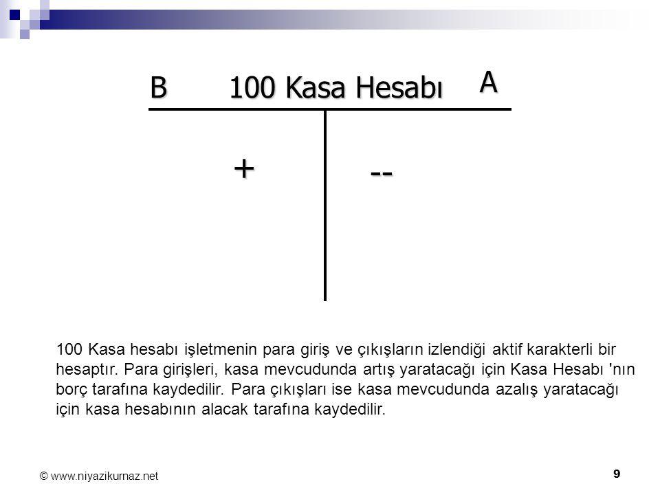 9 © www.niyazikurnaz.net B A + -- 100 Kasa Hesabı 100 Kasa hesabı işletmenin para giriş ve çıkışların izlendiği aktif karakterli bir hesaptır. Para gi
