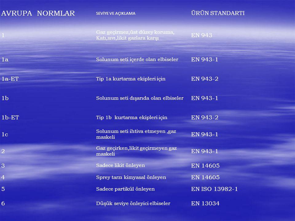ASTM Geçirgenlik Test Method F739-99a Koruma elbiselerinin likit veya gazlara karşı geçirgenlik direnci ile ilgili Standard Test Methodur.