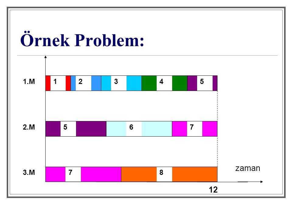 12345 567 78 zaman 1.M 2.M 3.M 12 Örnek Problem: