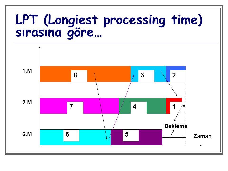 LPT (Longiest processing time) sırasına göre… 832 741 65 1.M 2.M 3.M Bekleme Zaman