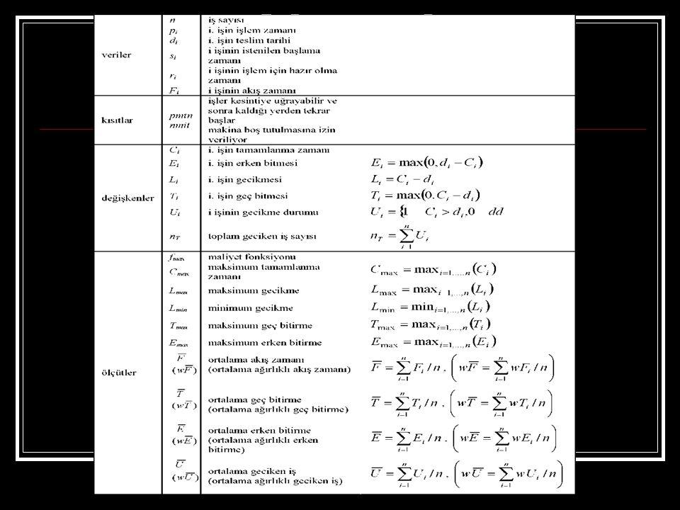 Çizelgeleme Problemleri Klasik sıralama problemi için faktörler şöyle sıralanabilir: İşlerin Geliş Şekli: a) Statik problemler: Bu tip problemlerde, belirli dönem için iş listesi bilinmektedir ve bu liste genellikle değişmez.