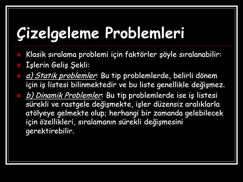 Çizelgeleme Problemleri Klasik sıralama problemi için faktörler şöyle sıralanabilir: İşlerin Geliş Şekli: a) Statik problemler: Bu tip problemlerde, b