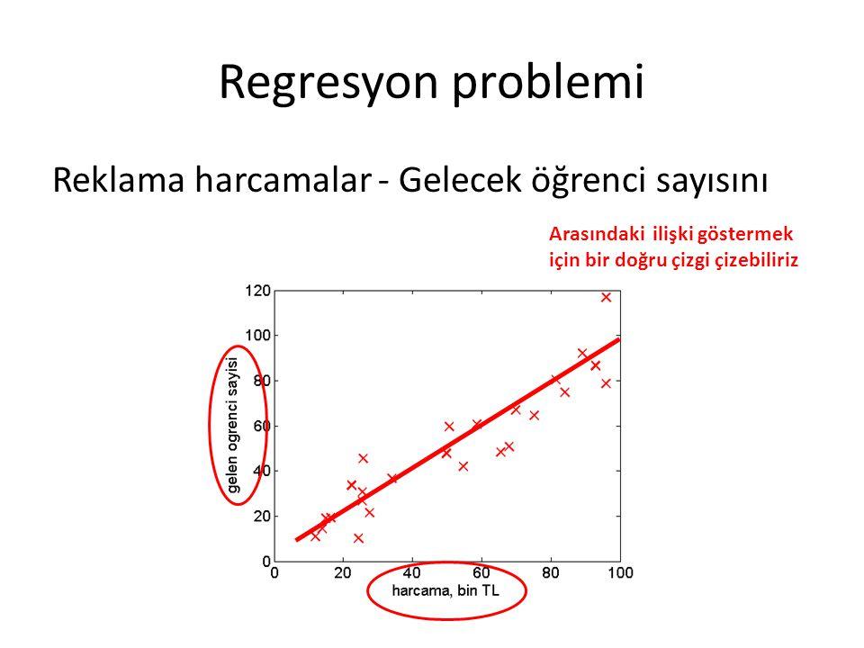 Regresyon problemi Reklama harcamalar - Gelecek öğrenci sayısını Arasındaki ilişki göstermek için bir doğru çizgi çizebiliriz