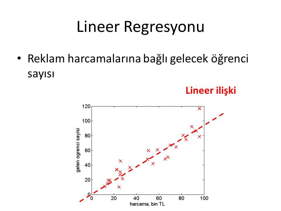Lineer Regresyonu Reklam harcamalarına bağlı gelecek öğrenci sayısı Lineer ilişki