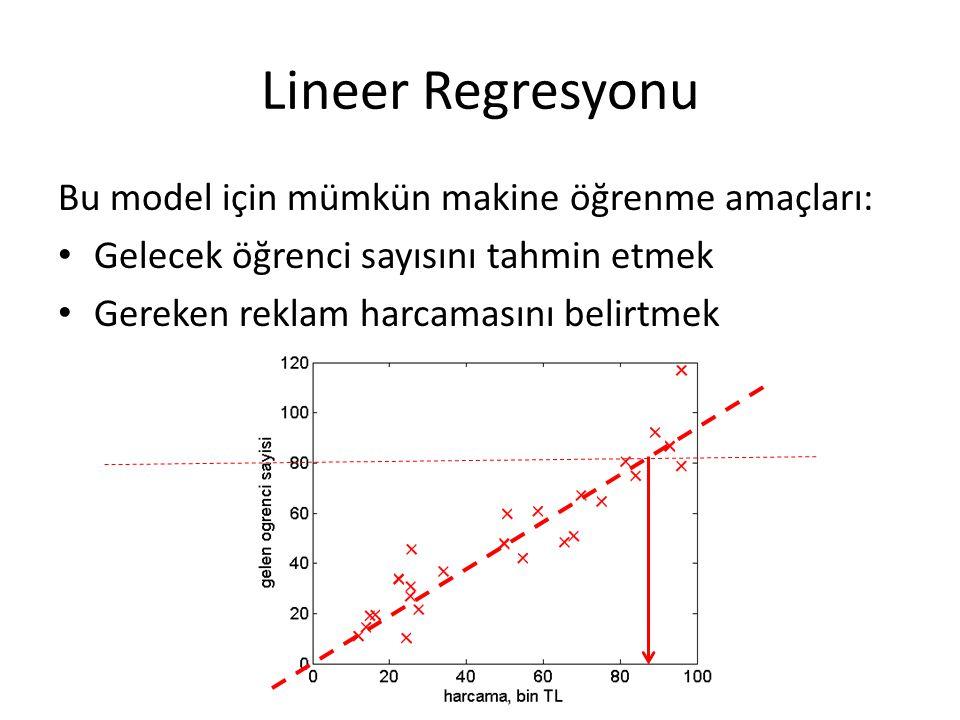 Lineer Regresyonu Bu model için mümkün makine öğrenme amaçları: Gelecek öğrenci sayısını tahmin etmek Gereken reklam harcamasını belirtmek