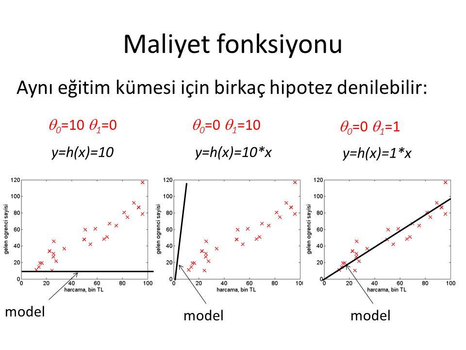 Maliyet fonksiyonu Aynı eğitim kümesi için birkaç hipotez denilebilir:  0 =10  1 =0 y=h(x)=10 model  0 =0  1 =10 y=h(x)=10*x model  0 =0  1 =1 y=h(x)=1*x model
